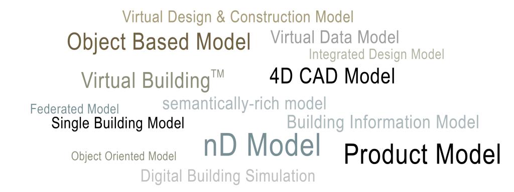 Building Information Modeling (BIM) - Begriffssuppe