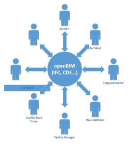Zusammenarbeit aller Projektbeteiligten im openBIM Umfeld durch IFC und CDE