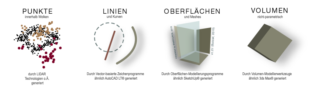 Nicht BIM-Modellierwerkzeuge (Bild Update Juni 2015)
