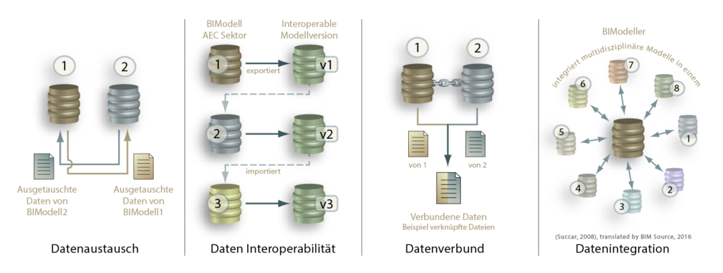 BIM Datenaustausch Methoden