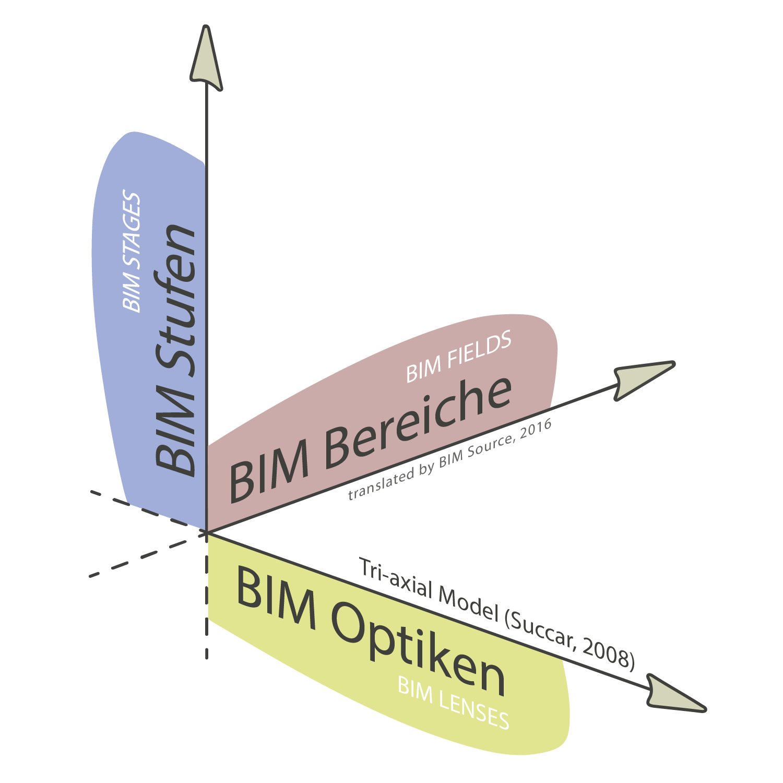BIM Framework - Die drei Dimensionen