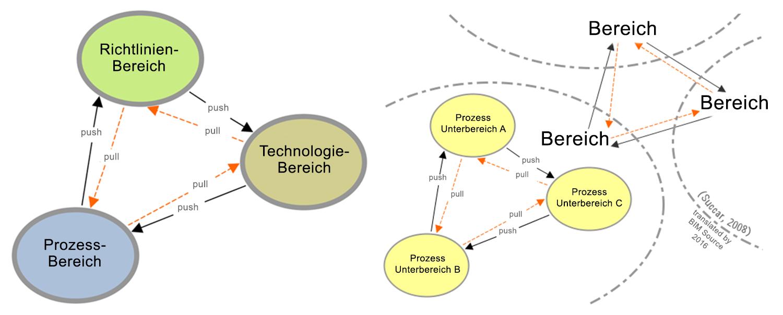BIM Push-Pull Wechselwirkungen
