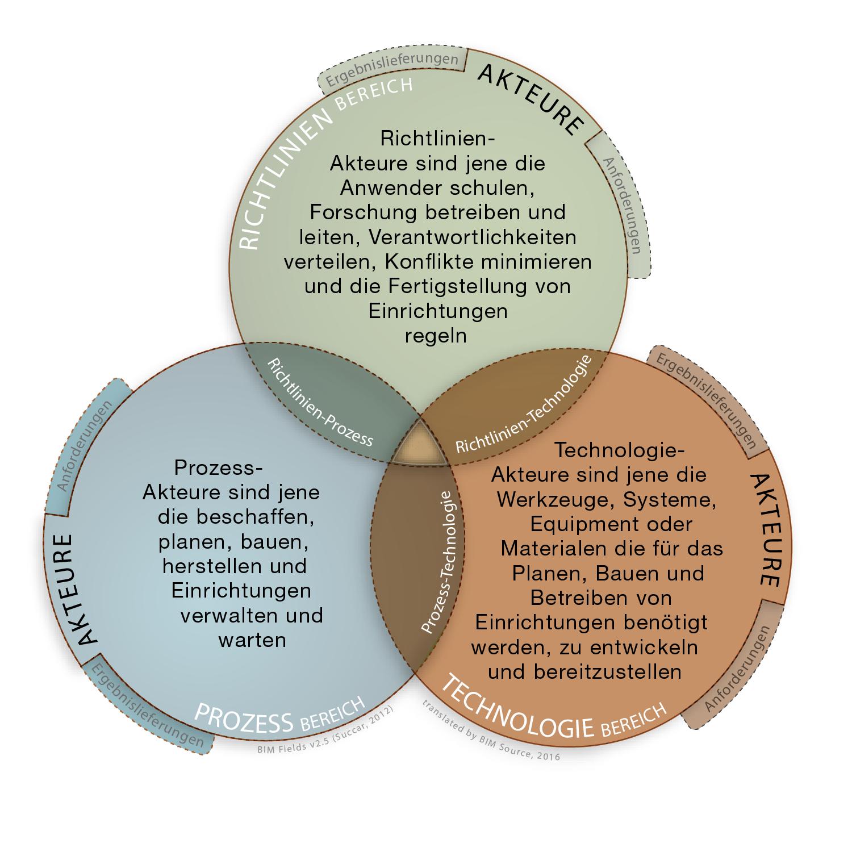 Das BIM-Framework enthält drei ineinandergreifende Bereiche BIM-Richtlinien BIM-Prozess BIM-Technologie