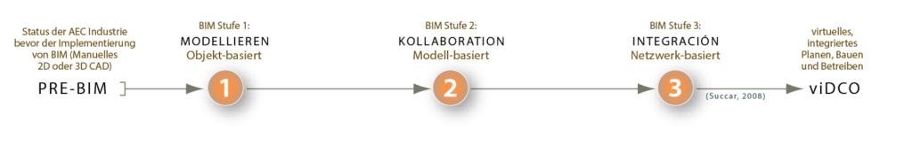 BIM Stufen - Definitionen BIM Modellieren, BIM Kollaboration, BIM INTEGRATION BIM Schritte
