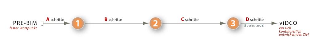 Abbildung 2: BIM Stufen – Sets von Schritten BIM Schritte