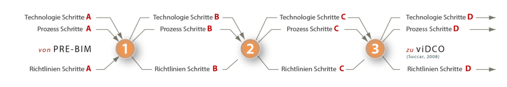 Abbildung 3: BIM Stufen – Schritte Set BIM Schritte