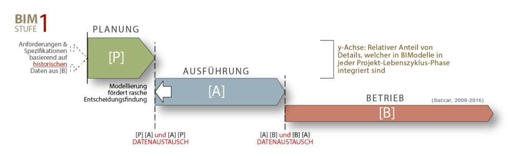 BIM Auswirkungen Projekt-Lebenszyklus-Phasen Stufe 1