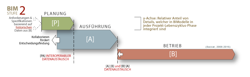 BIM Auswirkungen Projekt-Lebenszyklus-Phasen Stufe 2