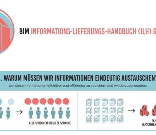 BIM Informations-Lieferungs-Handbuch - BIM Information Delivery Manual - BIM BASIS ILS - Absprachen openBIM