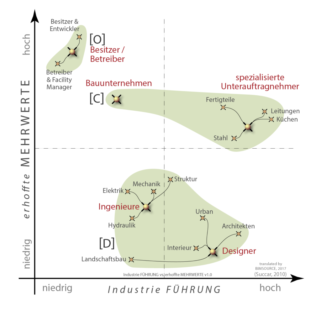 Industrie Führung vs BIM Mehrwerte