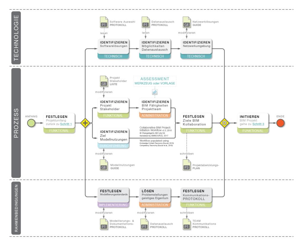 Kollaboratives BIM Projekt Initiierung Workflow Prozess